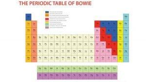 La tavola periodica di Bowie